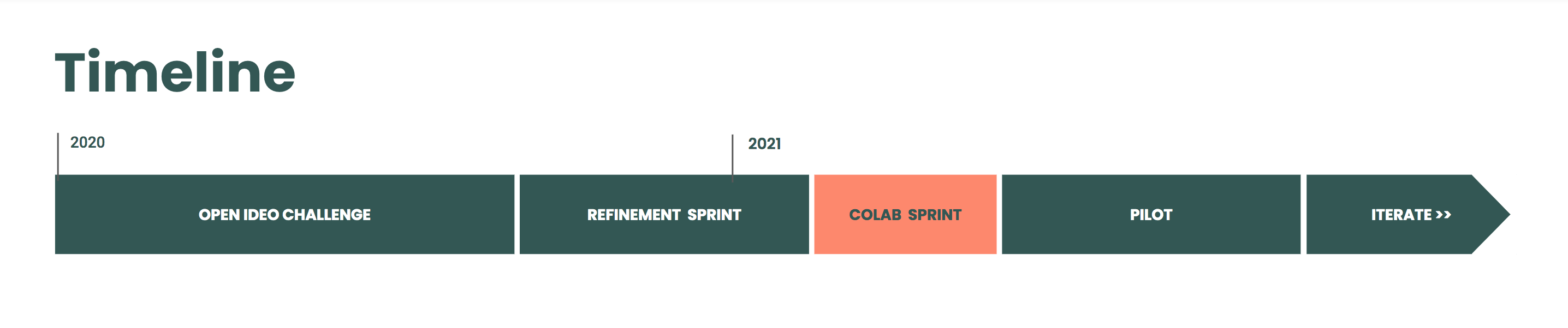 Timeline. The year 2020 included the OpenIDEO Challenge and Refinement Sprint. The year 2021 includes the CoLab Sprint, then Pilot Phase, then ongoing Iteration Phases.